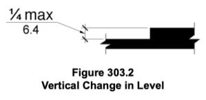 ADA Figure 303.2