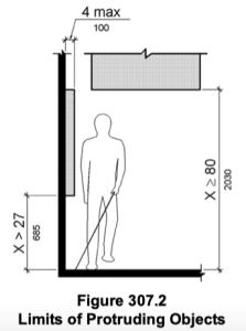 ADA Figure 307.2
